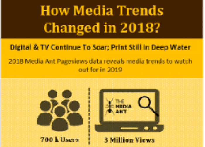 2018 vs 2017: How Media Trends Changed in 2018?
