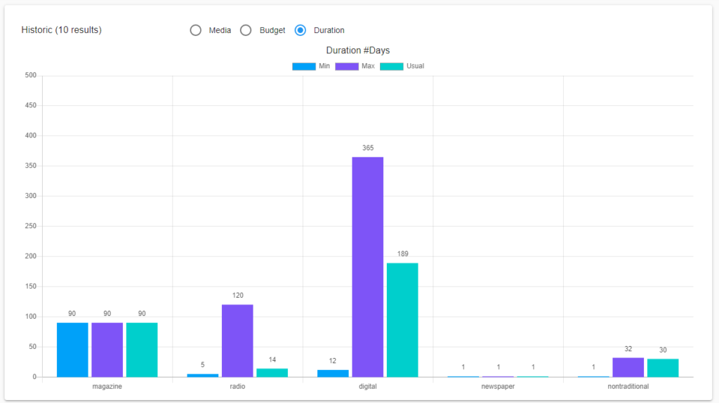 Campaign Duration of FinTech Advertisements