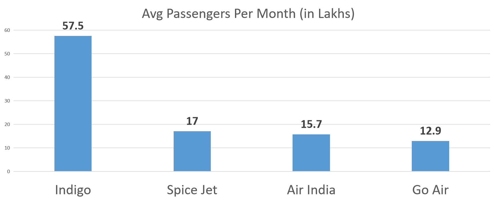 Average number of airline passengers per month