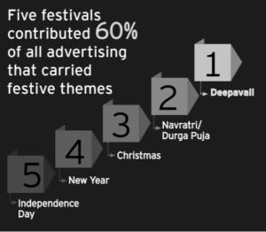 Advertising in festive season by The Media Ant