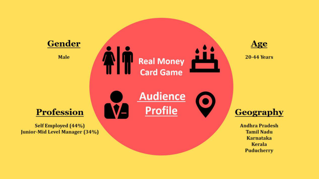 Real Money Based Card Games Audience Profile