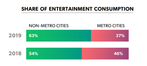entertainment consumption in India