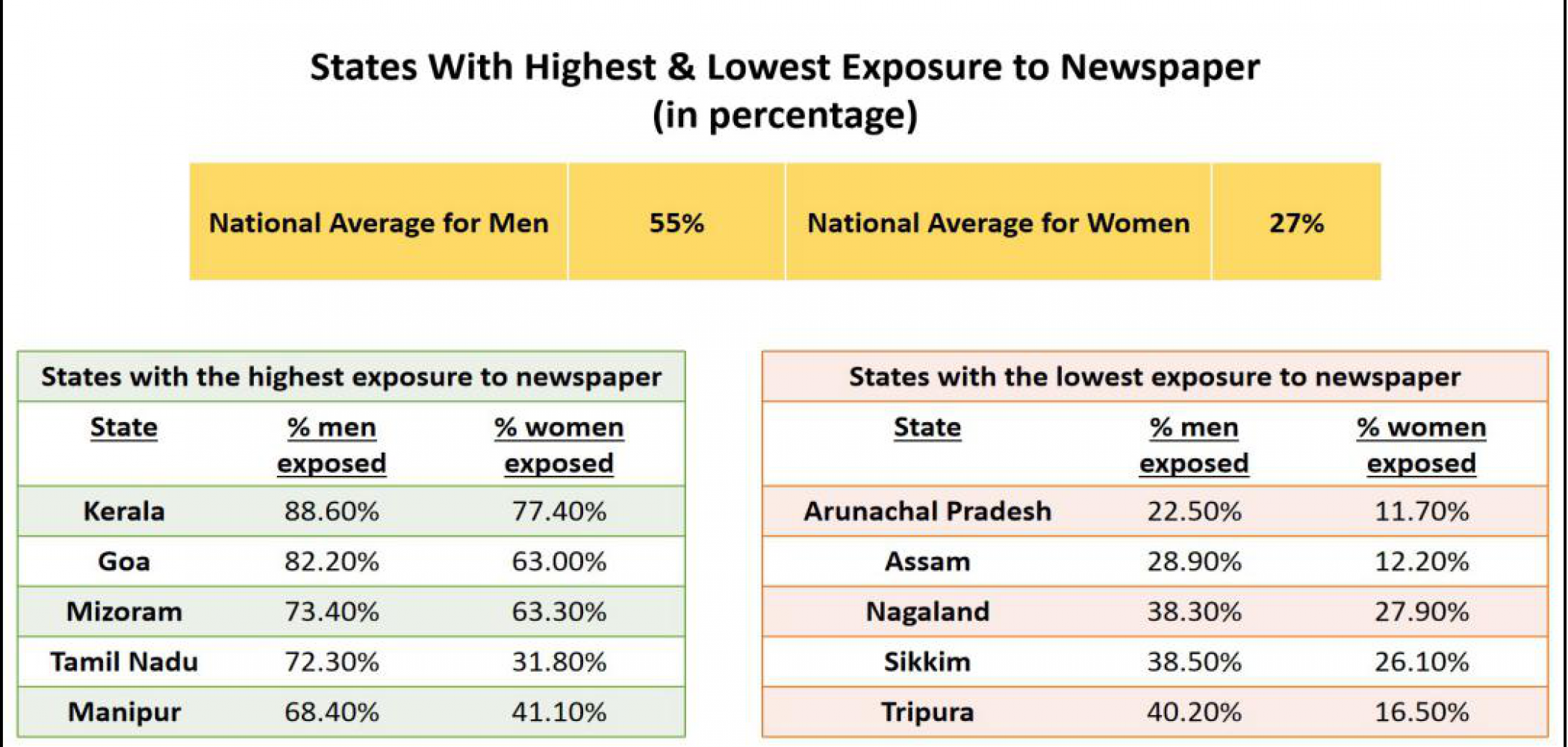 Newspaper access across Indian states