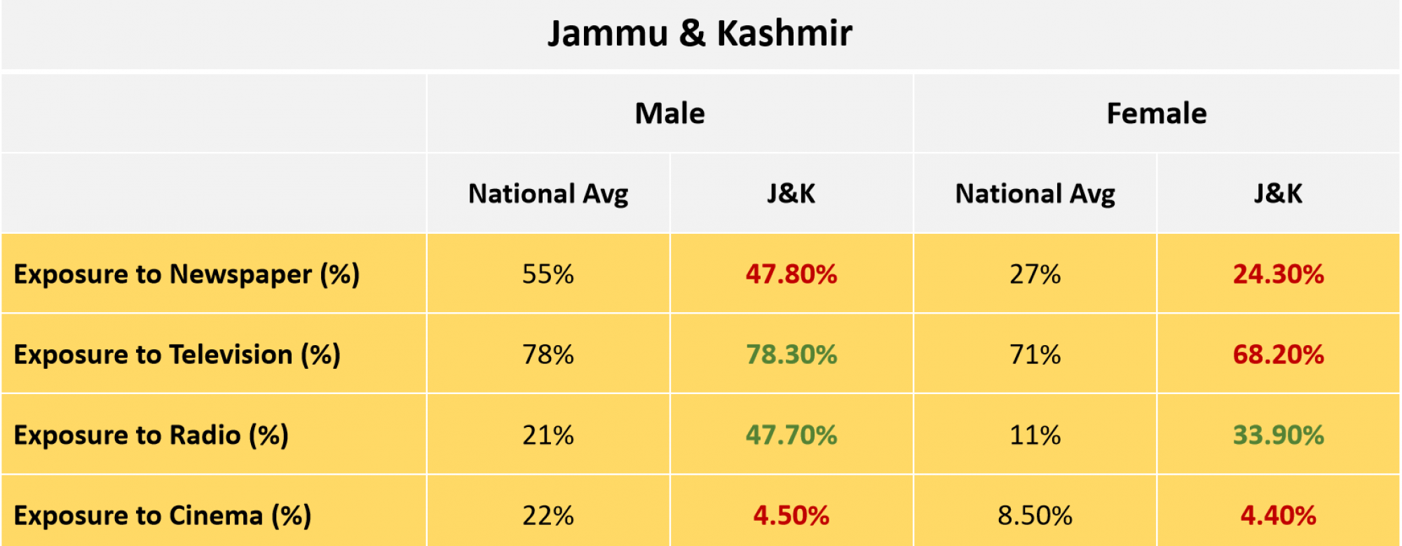 Jammu & Kashmir media exposure