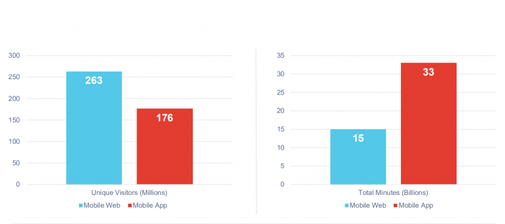 Time spent on news consumption on mobile web vs mobile app