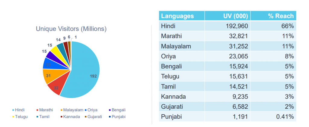 News in vernacular languages in India