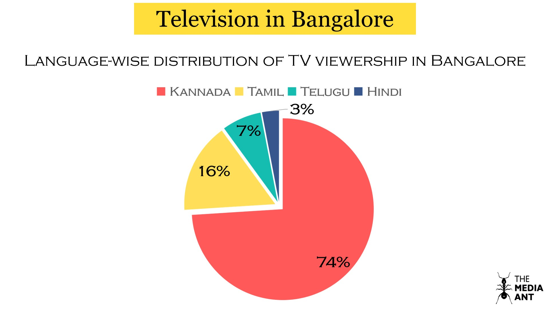 Language wise distribution of TV viewership in Bangalore