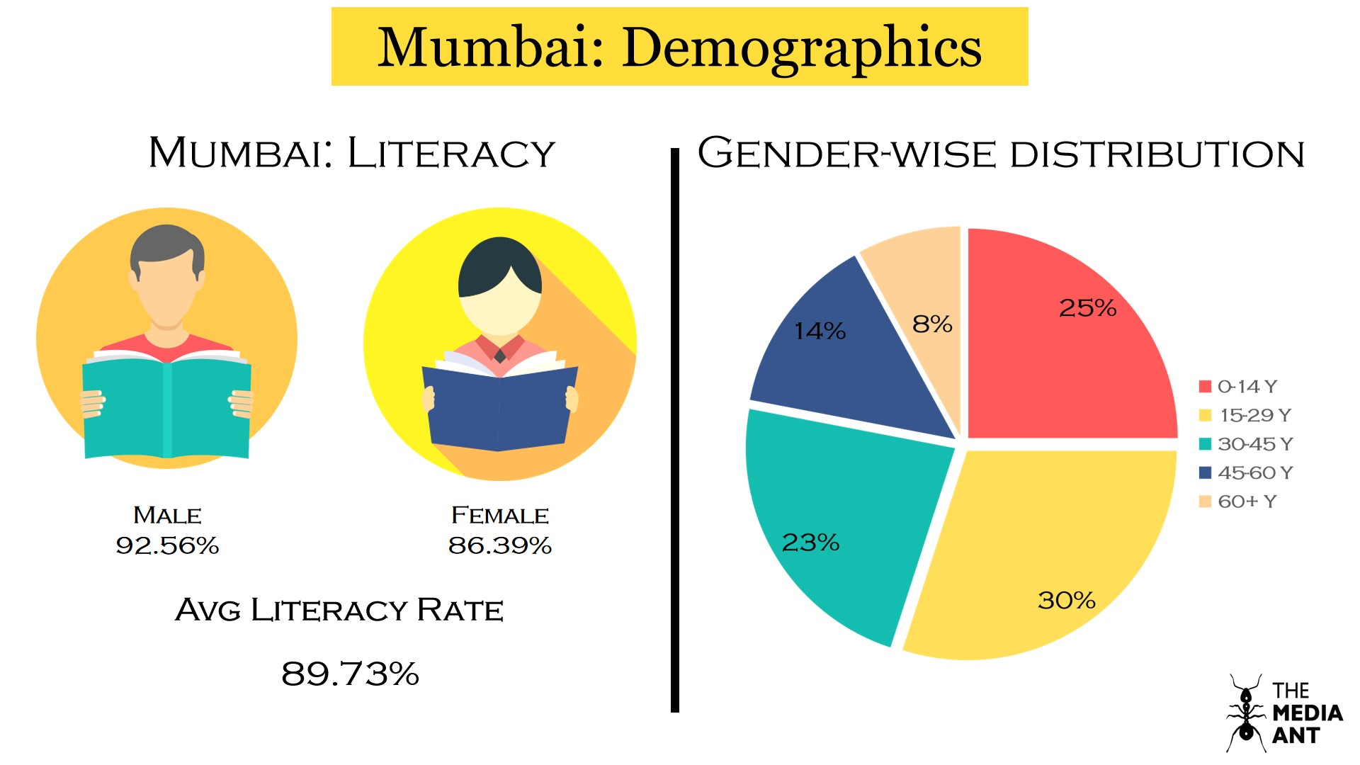 Mumbai literacy rate and gender-wise population distribution