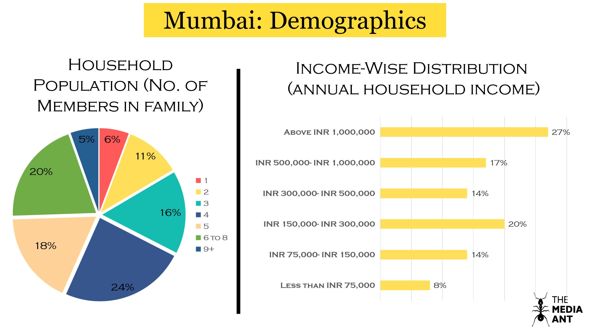 Mumbai household data and income wise household distribution