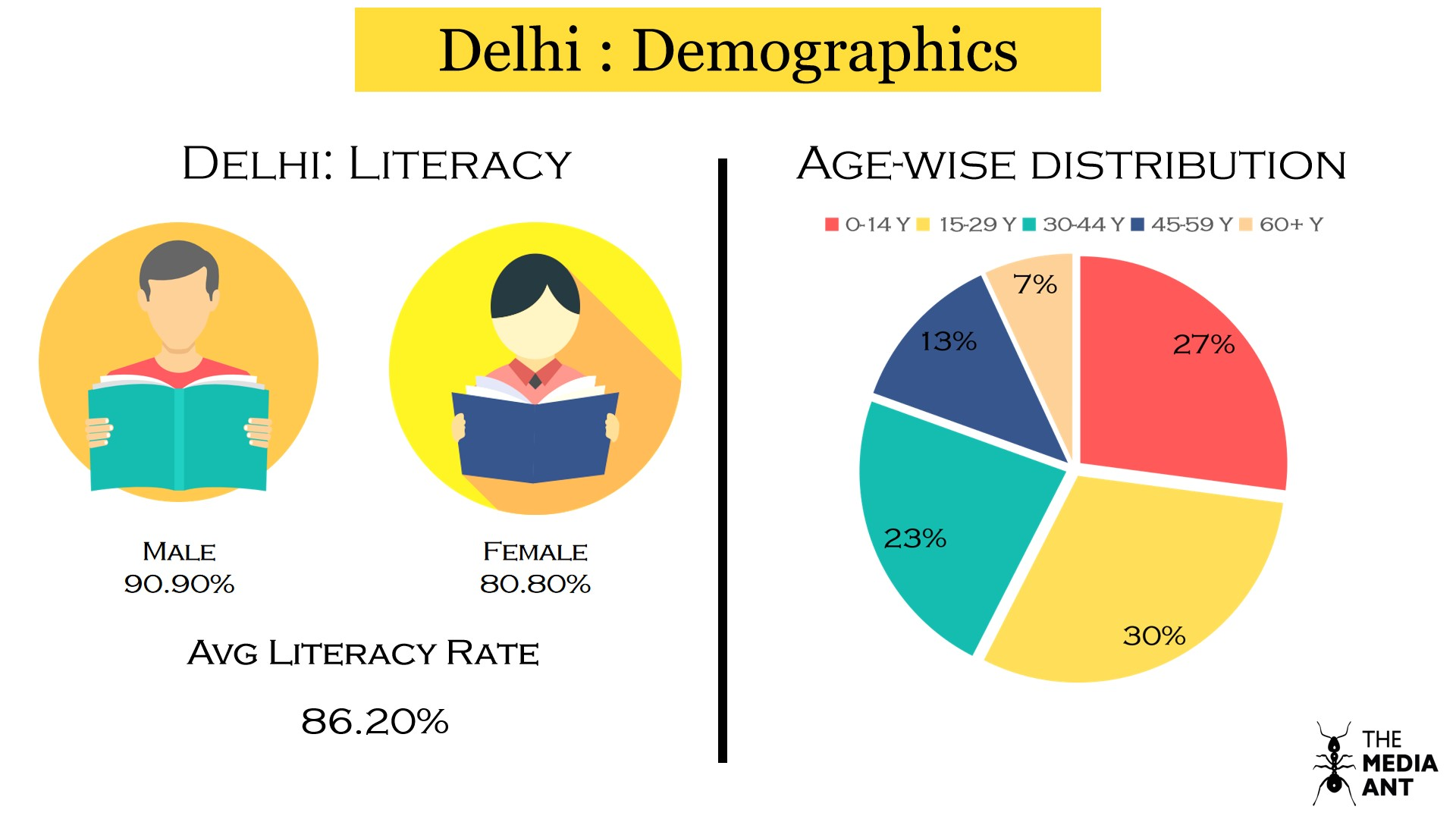 Delhi Literacy Rate and Age wise distribution