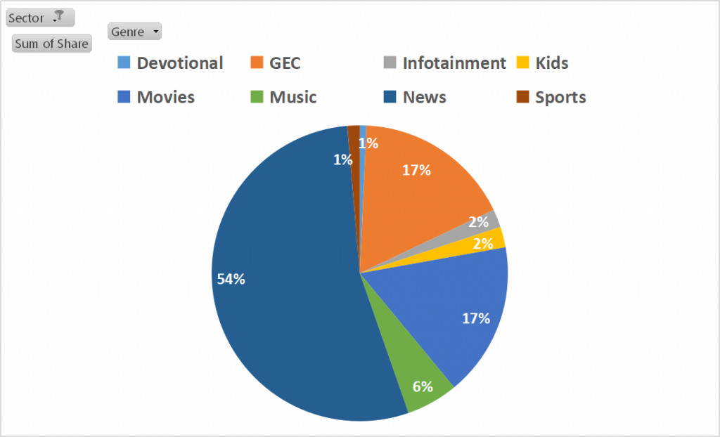 top channel genres for consumer durables advertising on TV