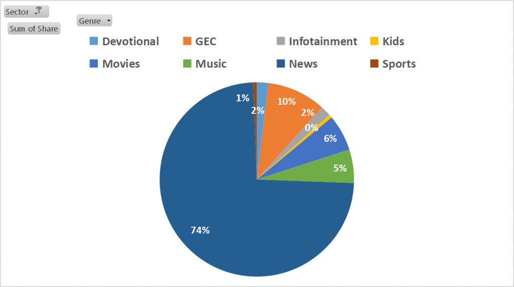 Top channel genres for personal accessories advertising on TV