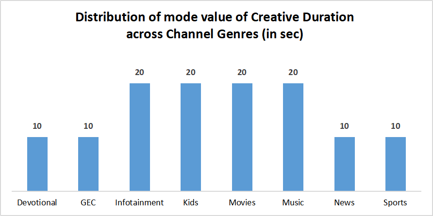 Creative duration of TV ads across channel genres