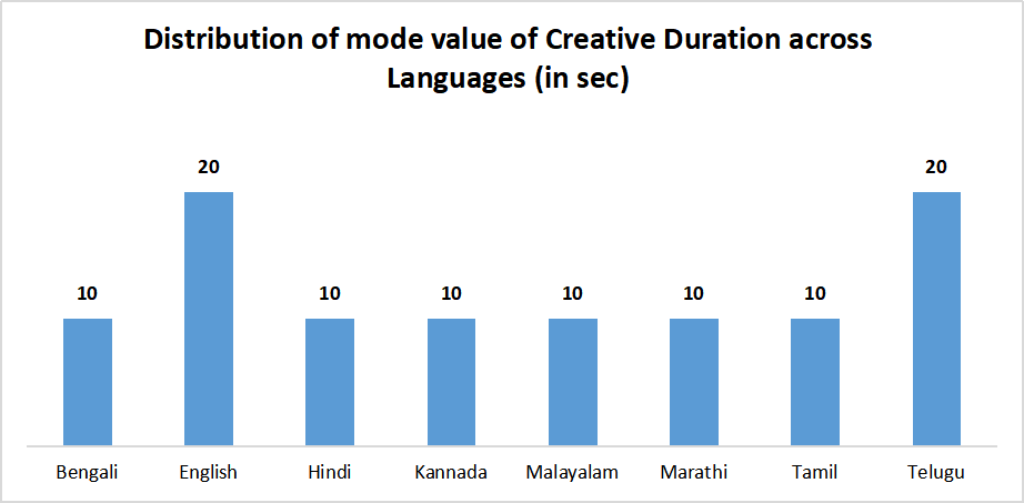 Creative Duration of TV ads across all languages