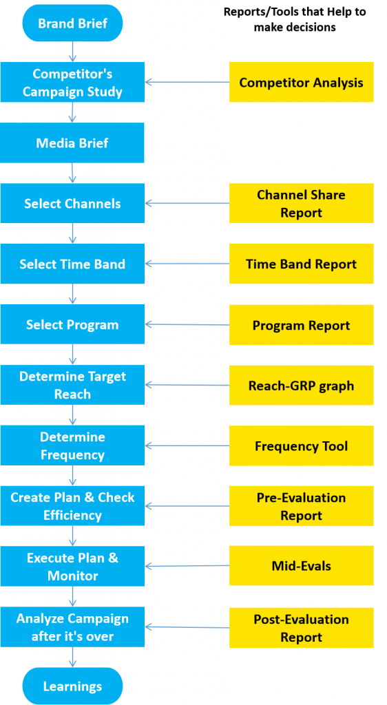 Television advertising campaign process flowchart