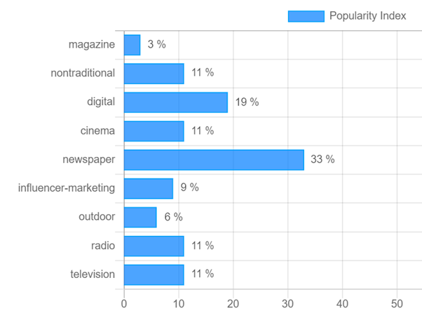 top advertising media for offline fashion & lifestyle brands