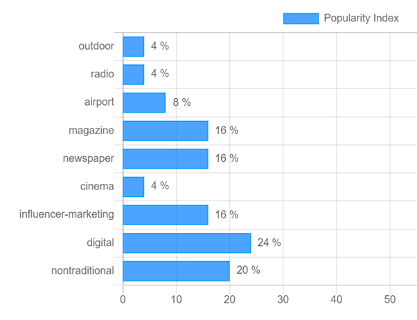 the top advertising media for hospitality sector in India